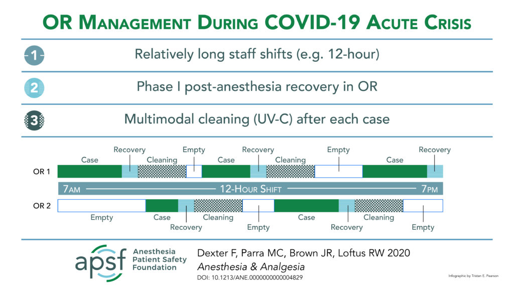 OR Management During COVID-19 Acute Crisis (Twitter)