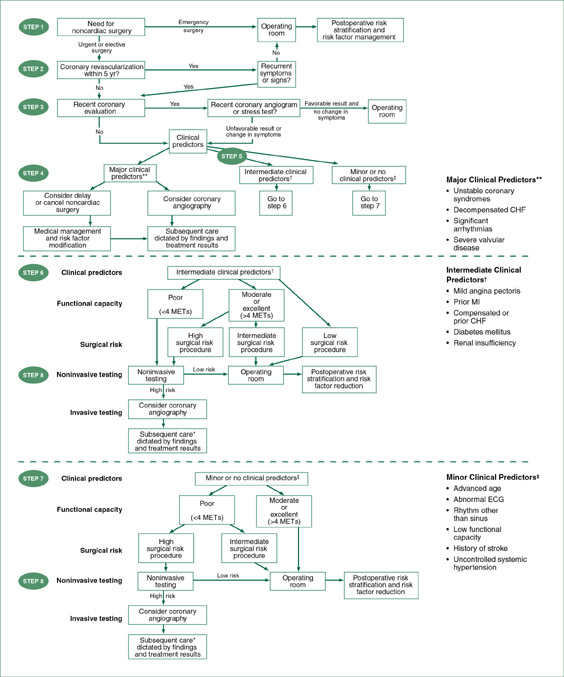 ACC/AHA Updates Preoperative Cardiac Guidelines - Anesthesia