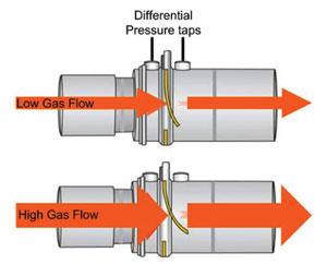 GE Healthcare flow sensor