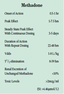 Methadone chart