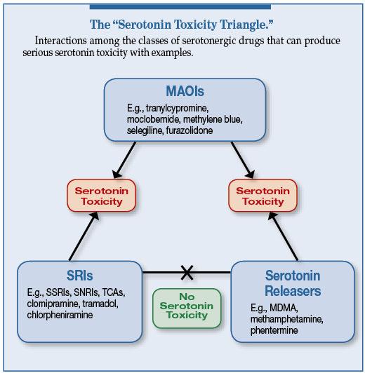 Methylene Blue And The Risk Of Serotonin Toxicity