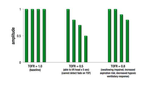 TOFr graph