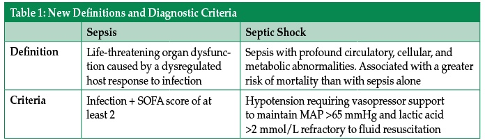 New Developments For The Management Of Sepsis Anesthesia