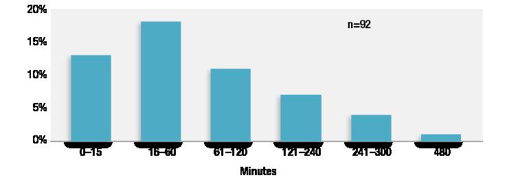 Reproduit et modifié avec l'aimable autorisation des auteurs. Lee LA, Caplan RA, Stephens LS, Posner KL, Terman GW, Voepel-Lewis T, Domino KB. Postoperative opioid-induced respiratory depression: a closed claims analysis. Anesthesiology 2015;122:659-65. Figure 2: Temps écoulé entre le dernier contrôle effectué par l'infirmière et la découverte d'une dépression respiratoire induite par les opiacés dans 92 cas. Les cas pour lesquels ce temps est inconnu (n = 39) et inapplicable (à domicile, n = 3) ne sont pas pris en compte.