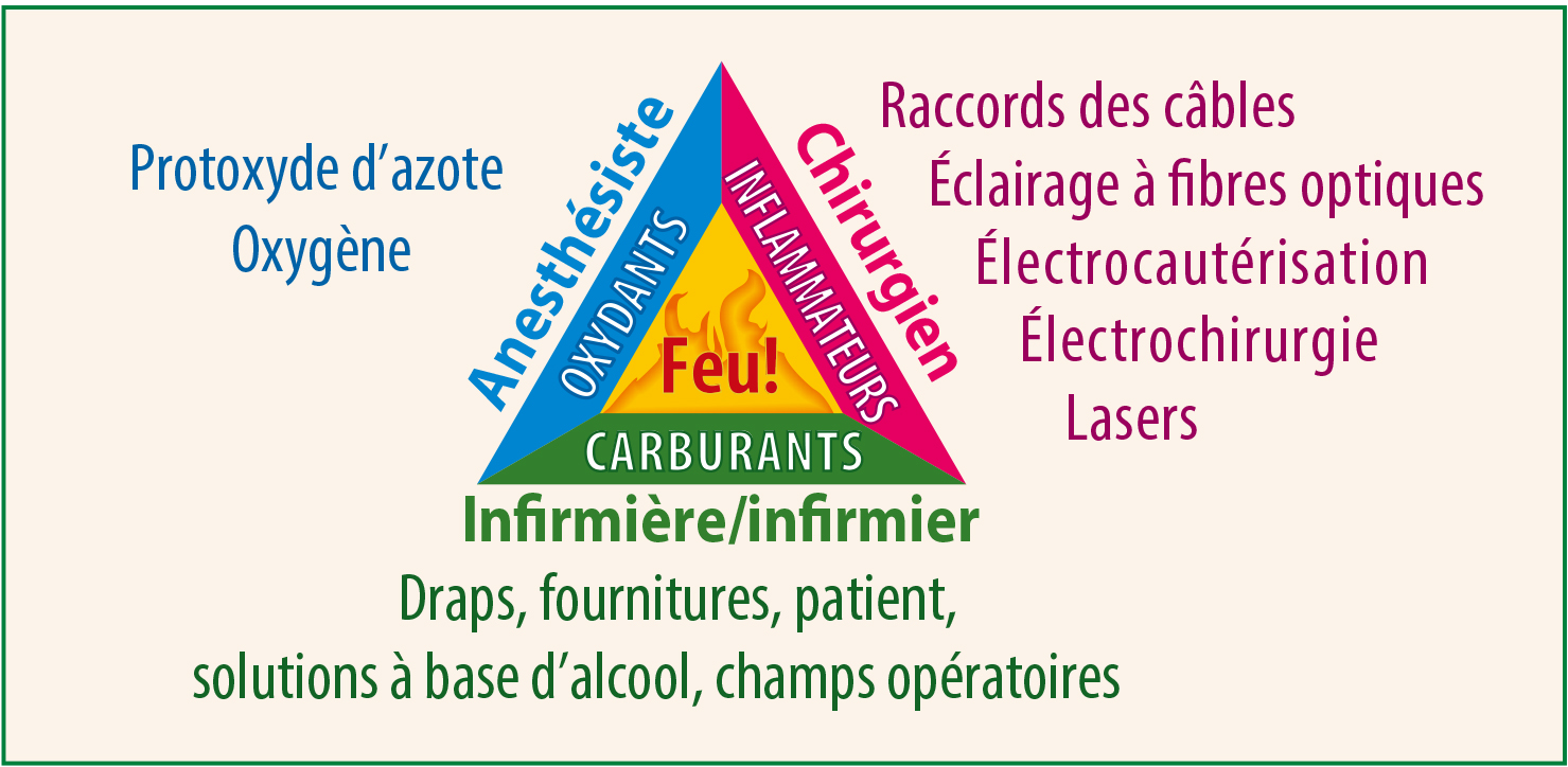 Figure 1. Illustre les trois éléments nécessaires pour allumer un feu : l'oxygène, le carburant et la source d'allumage. Reproduction d'un article de l'APSF 2014. Affiche de prévention pour la sécurité incendie https://www.apsf.org/videos/or-fire-safety-video/ Consulté le 20 août 2018.