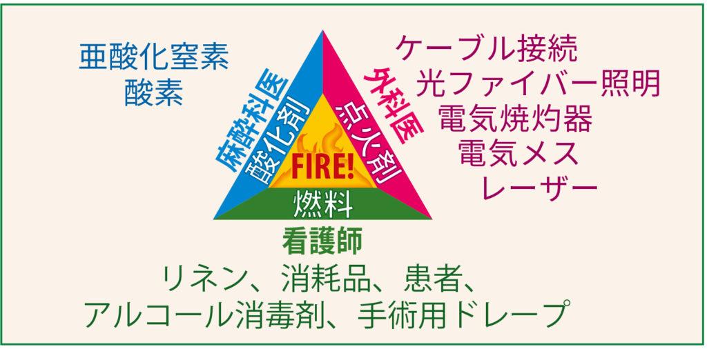 図1:火災の発生に必要な3つの要素、すなわち酸素、燃料、発火源を示している。 APSF 2014より引用。火災安全予防ポスター https://www.apsf.org/videos/or-fire-safety-video/ 2018年8月20日にアクセス。