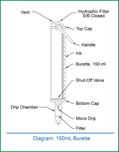 Figure 3. Depicts the setup of the burette.<br /> Reproduced and modified with permission from ICU Medical Inc.