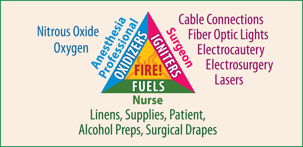 Figure 1. Illustrates the three elements needed to initiate a fire: oxygen, fuel, ignition source.<br /> Reproduced from the APSF 2014. Fire Safety Prevention Poster https://www.apsf.org/safetynet/apsf-safety-videos/or-fire-safety-video/ Accessed on August 20, 2018.