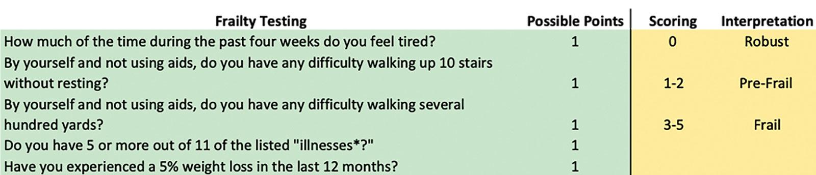 Figura 2. Una prueba rápida para evaluar la fragilidad como indicador de riesgo de delirio.<br /><br />*Las enfermedades incluyen hipertensión, diabetes, cáncer, enfermedad pulmonar crónica, ataque cardíaco, insuficiencia cardíaca congestiva, <br /><br />angina de pecho, asma, artritis, accidente cerebrovascular y enfermedad hepática.<sup>5,6</sup>
