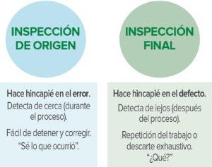 Figura 1. Inspección de origen frente a inspección final