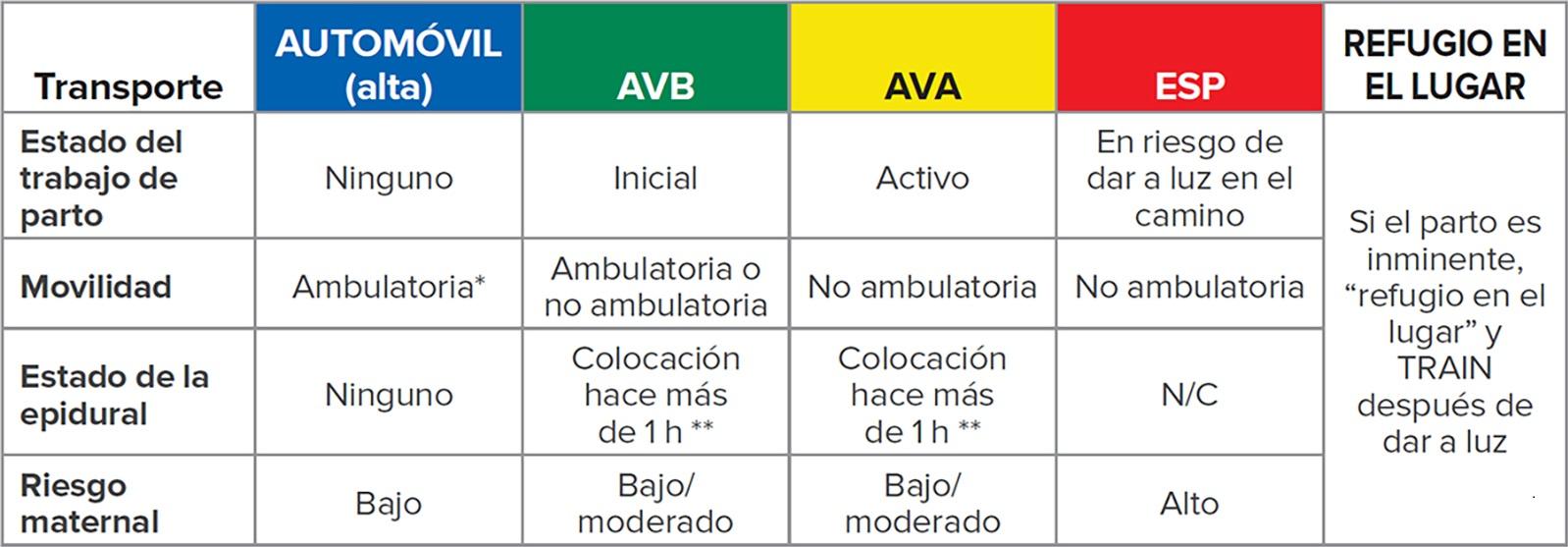AVB = auxilio vital básico (ambulancia con personal técnico y médico de emergencia); AVA = auxilio vital avanzado (ambulancia con personal paramédico); ESP = especializado (debe estar acompañada por un médico o enfermero de transporte).<br /><br />*Puede pararse desde una posición en cuclillas.<br /><br />**Catéter epidural tapado.