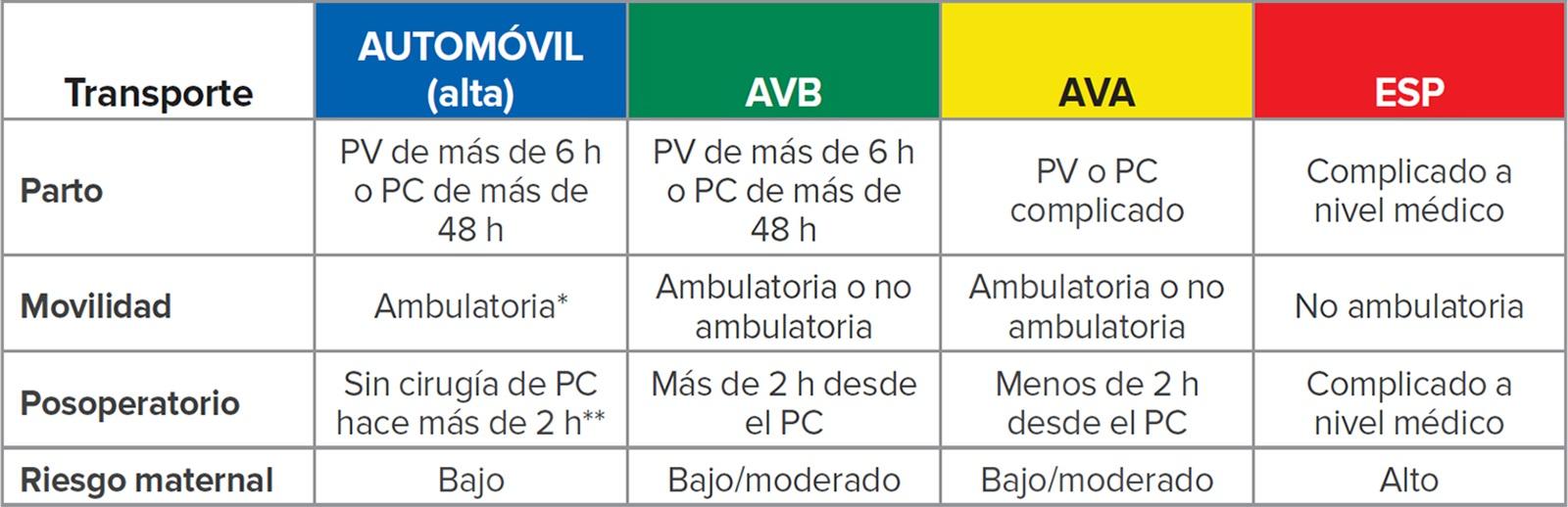 AVB = auxilio vital básico (ambulancia con personal técnico y médico de emergencia); AVA = auxilio vital avanzado (ambulancia con personal paramédico); ESP = especializado (debe estar acompañada por un médico o enfermero de transporte); PV = parto vaginal; PC = parto por cesárea.<br /><br />*Puede pararse desde una posición en cuclillas.<br /><br />**Si está disponible la supervisión de un adulto durante 24 horas.