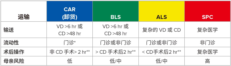 BLS = 基本生命支持 (配备急诊医护人员的救护车); ALS = 高级生命支持 (配备护理人员的救护车); SPC = 专用 (须配有医学博士或随行护士); VD =阴道分娩; CD =剖腹产。<br /> <br /> *能从下蹲姿势起身。<br /> <br /> **如果有成人可 24 小时监督。<br /> <br /> 经 Johnson Center for Pregnancy and Newborn Services 产科灾难规划委员会授权后重印。产科服务灾难规划。https://obgyn.stanford.edu/divisions/mfm/disaster-planning.html.访问时间:2018 年 11 月