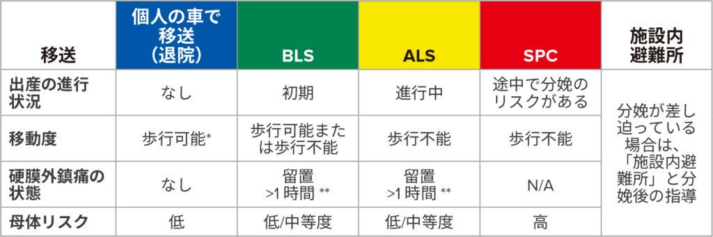 BLS =ベーシックライフサポート(救急医療技術者による救急車);ALS =アドバンストライフサポート(救急救命士が同乗する救急車);SPC =専門(MDまたは搬送看護師を同伴する必要がある);<br /><br />*しゃがんでいて立ち上がることができる状態。<br /><br />**硬膜外カテーテルの封をする。