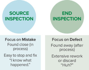 Figure 1. Source vs. End Inspection