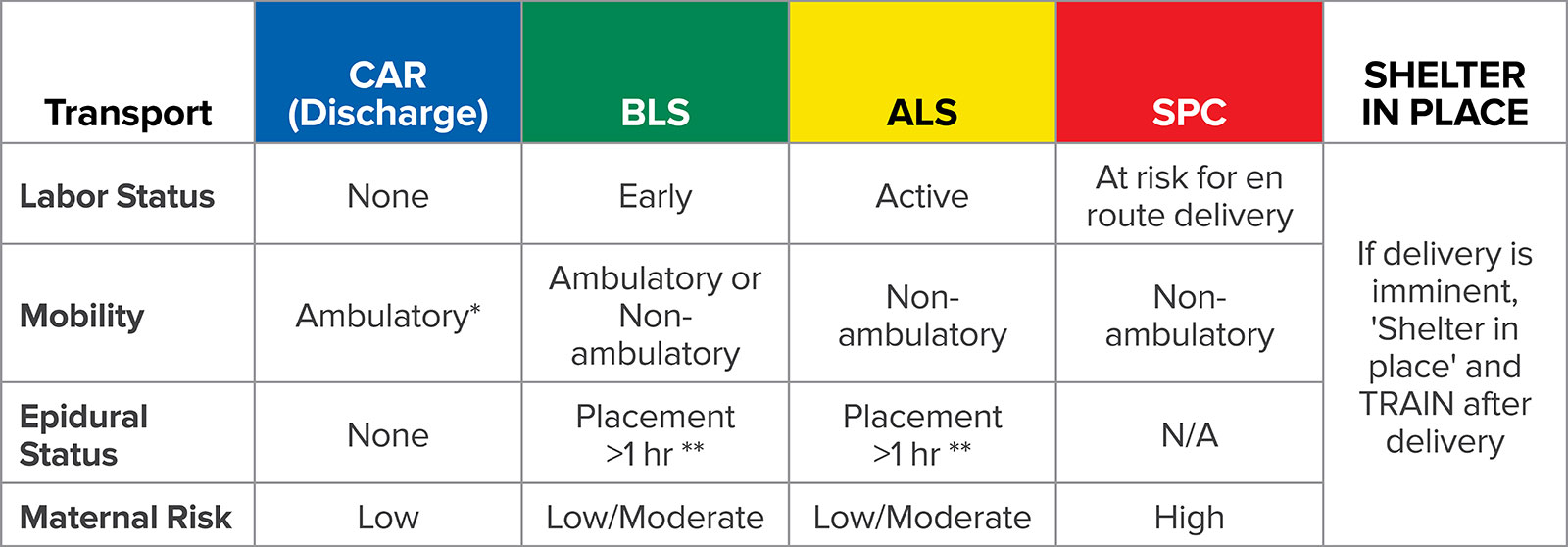 BLS = Basic Life Support (Emergency Medical Technician-staffed ambulance); ALS = Advanced Life Support (Paramedic-staffed ambulance); SPC = Specialized (must be accompanied by MD or Transport Nurse).<br /><br />*Able to rise from a standing squat.<br /><br />**Epidural catheter capped off.