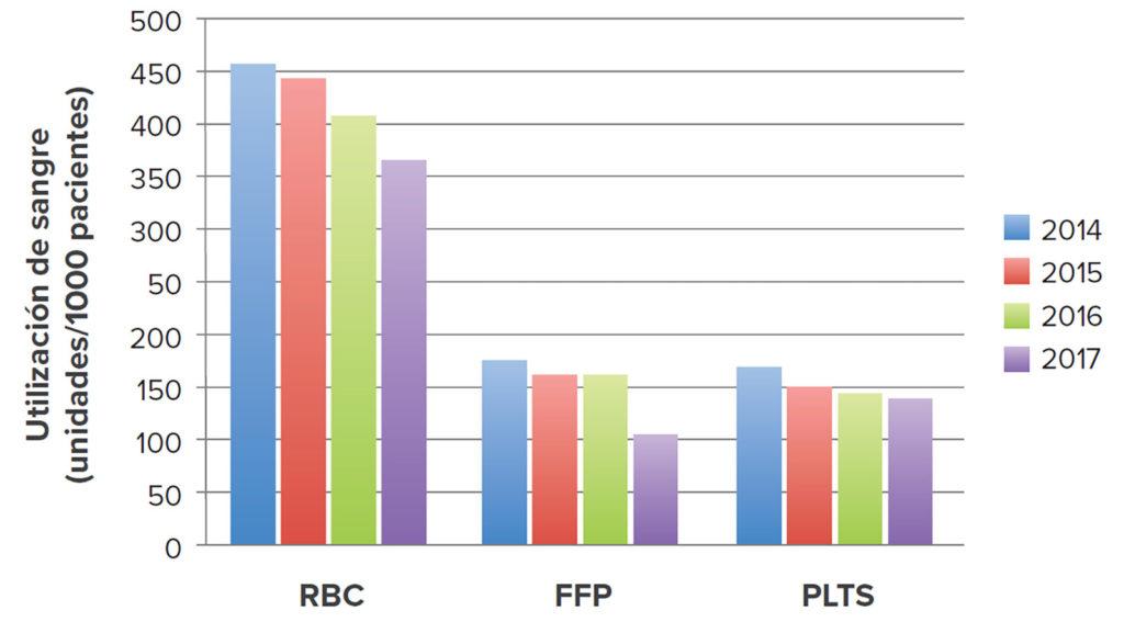 Figura 1: Cambios en la utilización (cantidad de unidades por cada 1000 pacientes) a lo largo del tiempo para cada uno de los tres derivados de la sangre en todo el sistema de salud. Glóbulos rojos (RBC), plasma fresco congelado (FFP), plaquetas (PLTS).<br />Permiso de reutilización dado por Wolters Kluwer Health. Reimpreso de Frank SM, y otros. Anesthesiology. 2017;127: 754-764.2