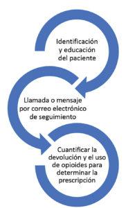 Figura 1: Proceso de administración responsable de opioides desde la educación hasta la recuperación.