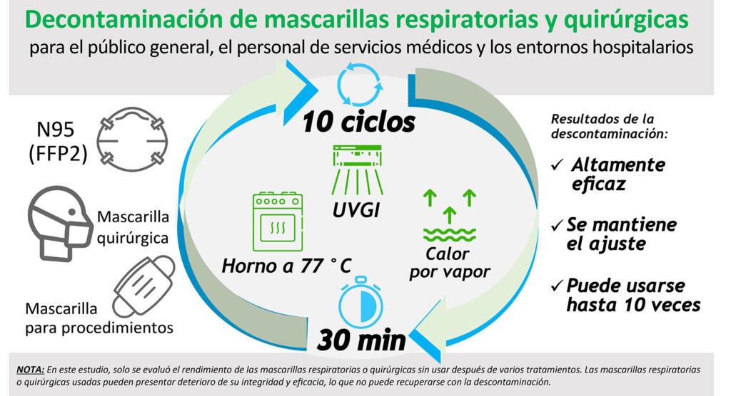 Decontaminación de mascarillas respiratorias y quirúrgicas