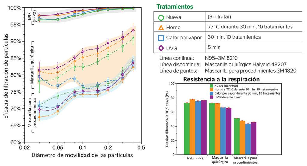 Figura 1: Eficacia mínima de filtración de partículas y resistencia a la respiración (presión diferencial) de las muestras descontaminadas de la mascarilla respiratoria 3M 8210 N95, la mascarilla quirúrgica Halyard 48207 y la mascarilla para procedimientos 3M 1820, comparado con muestras nuevas sin tratar.