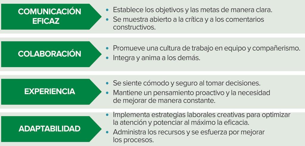 Atributos clave de los líderes eficaces