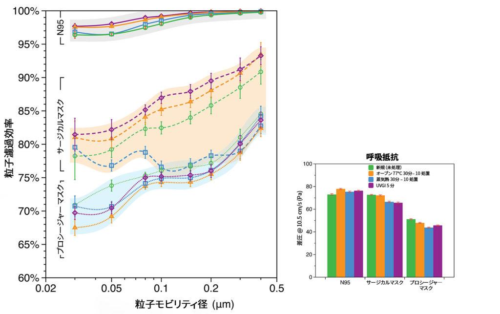 図 1:新規未処理サンプルと比較した、3M 8210 N95、Halyard 48207サージカルマスク、および3M 1820プロシージャーマスクの除染処理サンプルの分別粒子濾過効率と呼吸抵抗(差圧)。