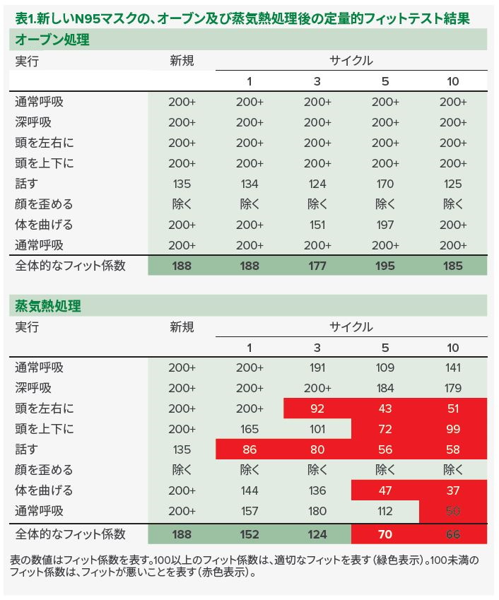 表 1. 新しいN95マスクの、オーブン及び蒸気熱処理後の定量的フィットテスト結果