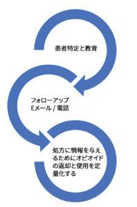 図 1:オピオイド管理の教育から回収までのプロセス。