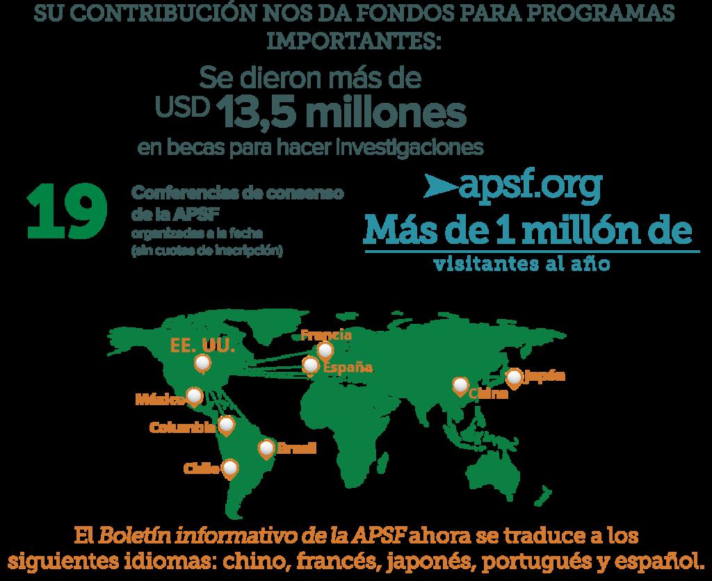 Estadísticas de microfinanciación de la APSF