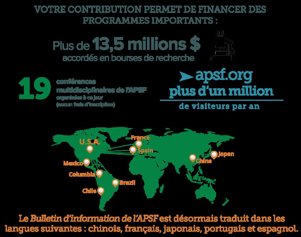 Statistiques du financement participatif de l'APSF