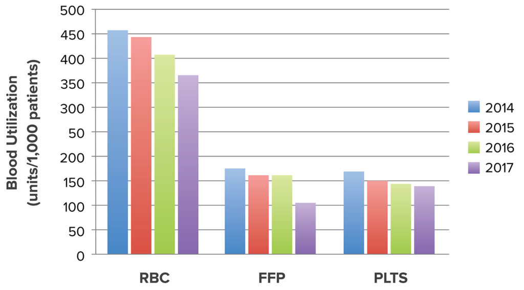 Figure 1: Across the entire health system, for each of the three blood components, changes in utilization (number of units per 1,000 patients) are shown over time. RBC–red blood cell, FFP–plasma, PLTS–platelets. Permission to reuse granted by Wolters Kluwer Health. Reprinted from Frank SM, et al. Anesthesiology. 2017;127: 754-764.2