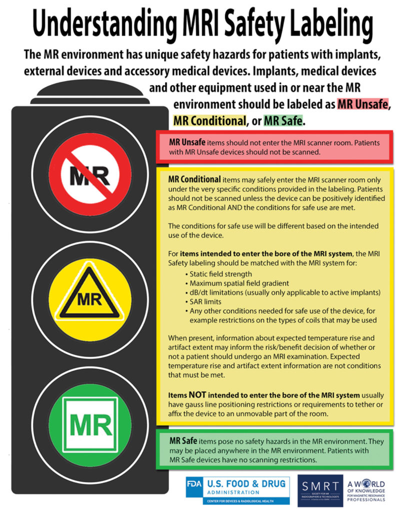 Figure 1: United States Food and Drug Administration. Understanding MRI Safety Labelling. https://www.fda.gov/media/101221/download Accessed on Dec 7, 2019.