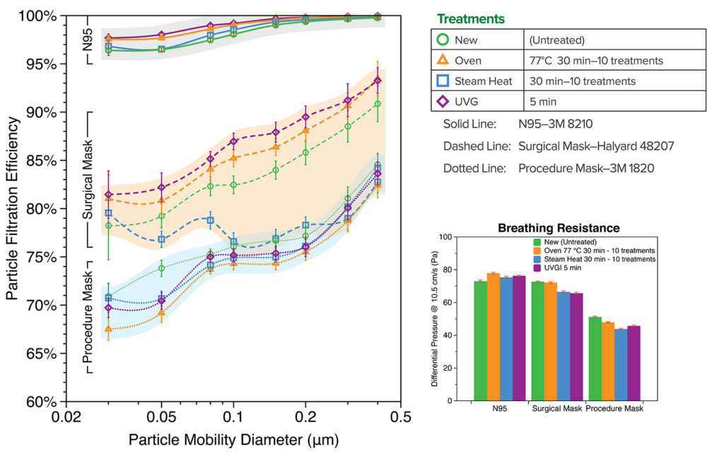 Figure 1: Fractional Particle Filtration Efficiency and Breathing Resistance (Differential Pressure) of the decontamination treated samples of 3M 8210 N95, Halyard 48207 surgical mask, and 3M 1820 procedure mask, compared with the new untreated samples.