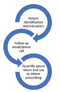 Figure 1: Process of opioid stewardship from education to retrieval.