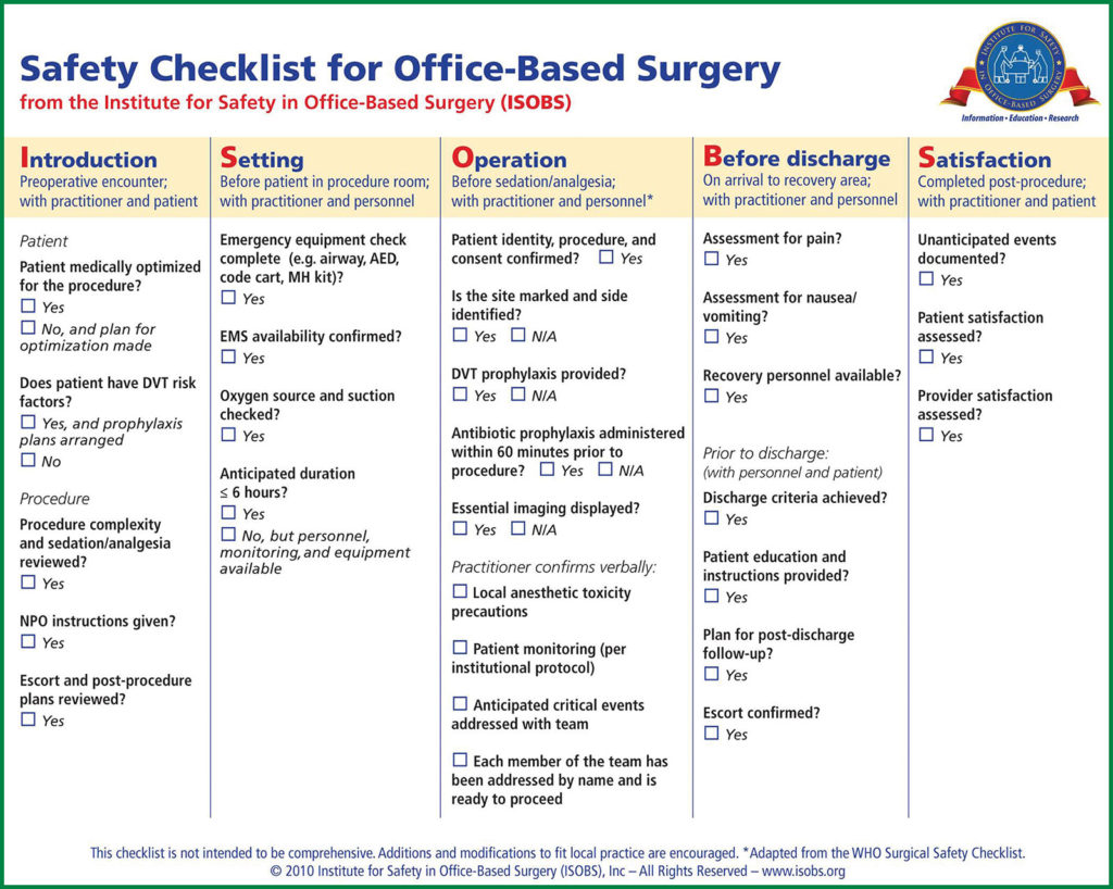Figure 1. Institute for Safety in Office-Based Surgery Safety Checklist for Office-Based Surgery* <br />Abbreviations: AED – automated external defibrillator; DVT – deep vein thrombosis; EMS – emergency medical services; MH – malignant hyperthermia; NPO – nothing by mouth. <br />*Adapted with permission from: WHO Surgical Safety Checklist. Courtesy of the Institute for Safety in Office-Based Surgery [ISOBS], Inc., Boston, MA. <br />Developed by Alex Arriaga, MD, Richard Urman, MD, MBA, and Fred Shapiro, DO.
