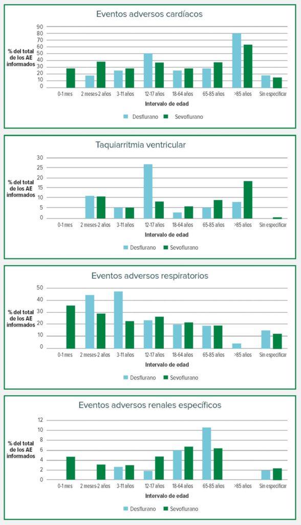 Figura 1: Los eventos adversos (EA) del desfluorano y del sevofluorano por intervalo de edad.
