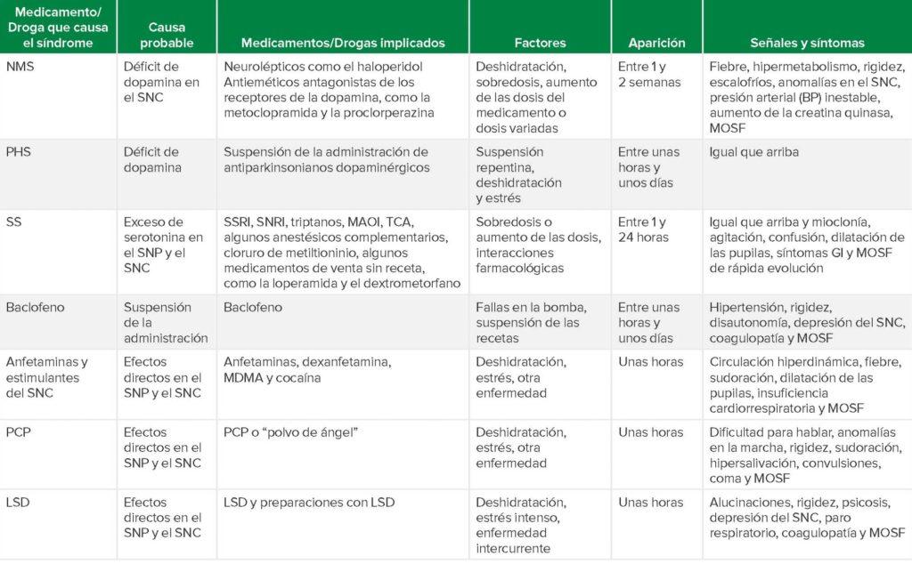 """<b>Abreviaturas de la tabla:</b> NMS (síndrome maligno por neurolépticos), SNC (sistema nervioso central), SNP (sistema nervioso periférico), MOSF (insuficiencia multiorgánica generalizada), PHS (síndrome de parkinsonismo-hiperpirexia), SS (síndrome serotoninérgico), SSRI (inhibidores selectivos de la recaptación de serotonina), SNRI (inhibidores selectivos de la recaptación de noradrenalina), triptanos (un tipo de medicamentos derivados de la triptamina que se administran para tratar las migrañas y la cefalea en brotes), TCA (antidepresivos tricíclicos), MAOI (inhibidores de la monoaminoxidasa), GI (gastrointestinales), MDMA (3,4-metilendioximetanfetamina o """"éxtasis""""), PCP (fenciclidina o """"polvo de ángel""""), LSD (dietilamida del ácido lisérgico)."""