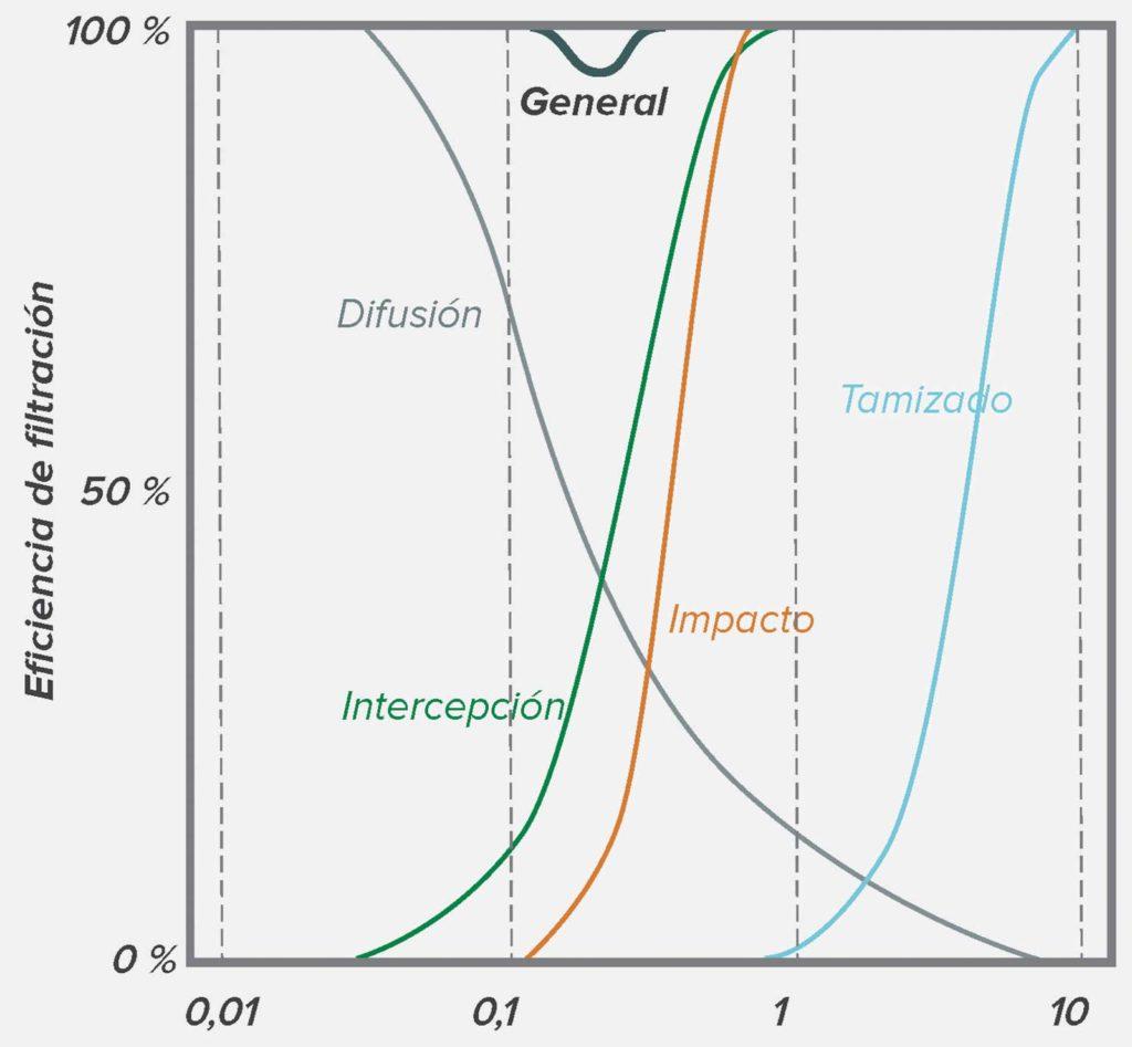 Figura 2: Los fenómenos de filtración individuales se acumulan y producen una filtración general para partículas de distintos tamaños. Obsérvese que la eficiencia más baja es de aproximadamente 0,3 micrones.