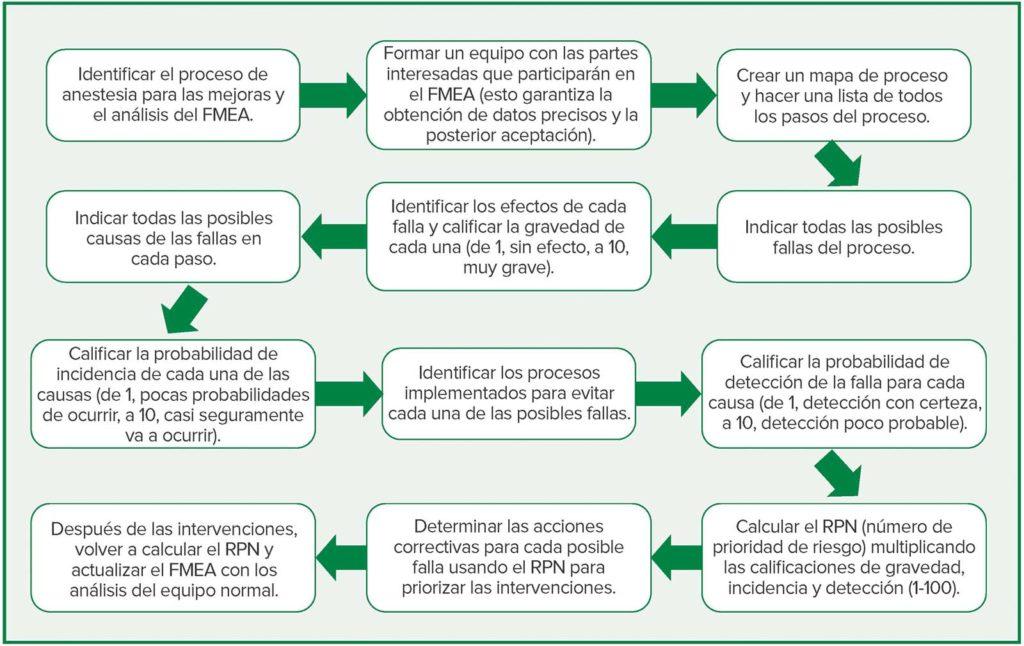 Figura 1: Aplicación del FMEA y pasos para un proceso de anestesia.