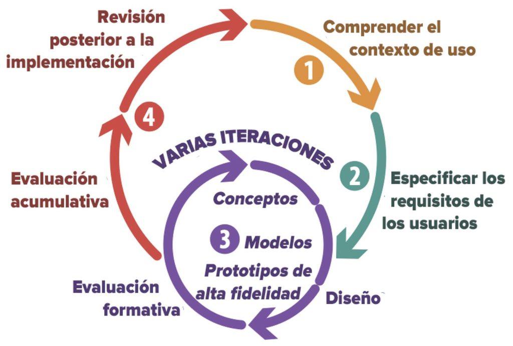 Figura 1: Ciclo del diseño centrado en el ser humano.