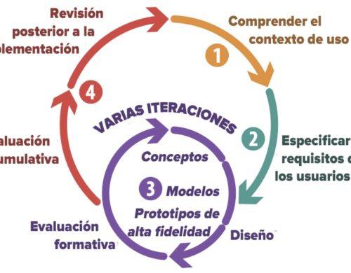 Figura1: Ciclo del diseño centrado en el ser humano.