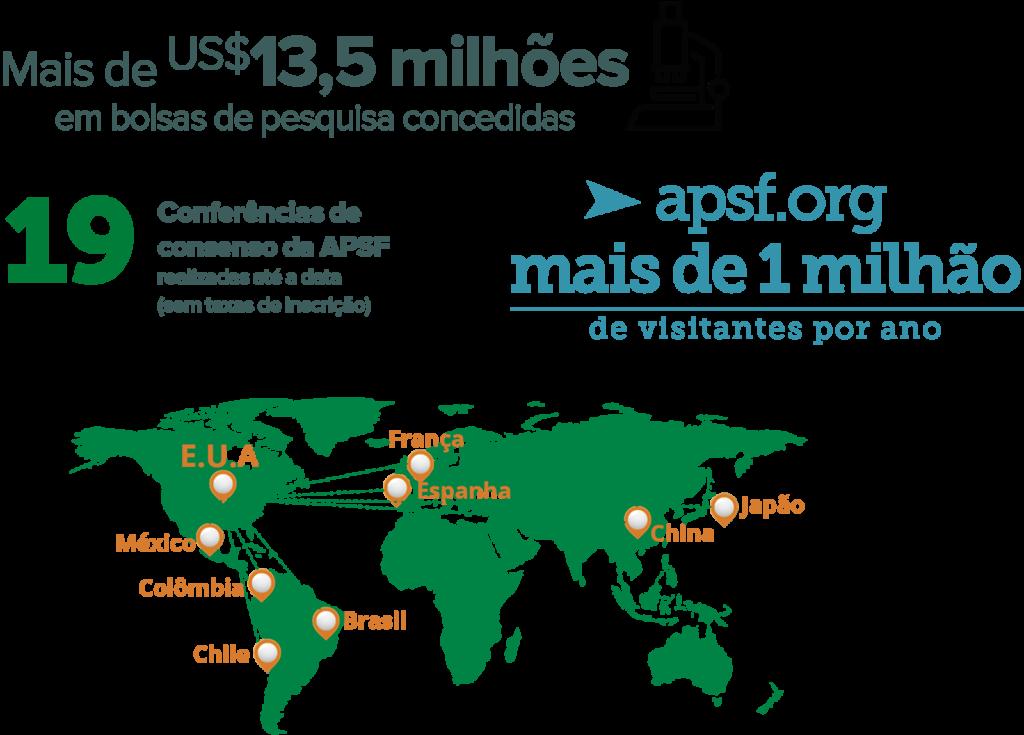 Estatísticas do financiamento coletivo da APSF
