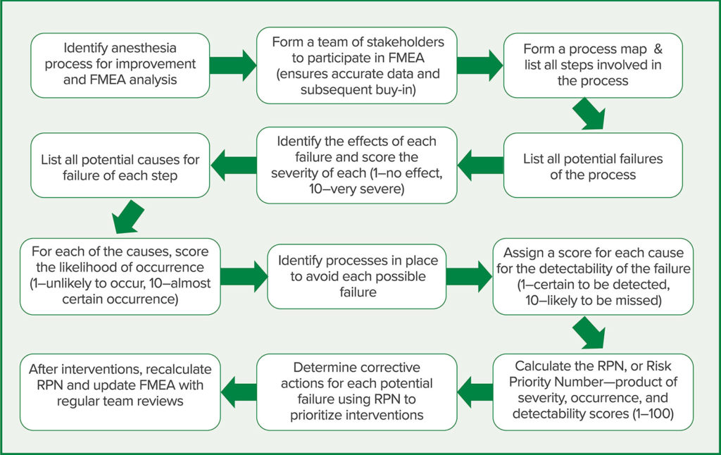 Figure 1: Application of FMEA and the steps involved for an anesthesia process.