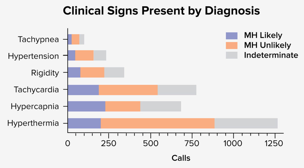 Figure 2. Depicts the clinical signs present by diagnosis. When referenced to likelihood of MH diagnosis it appears that hyperthermia was most likely reported in cases where the diagnosis of MH was Unlikely or Indeterminate.