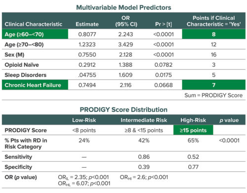 The PRODIGY risk score and distribution across risk categories
