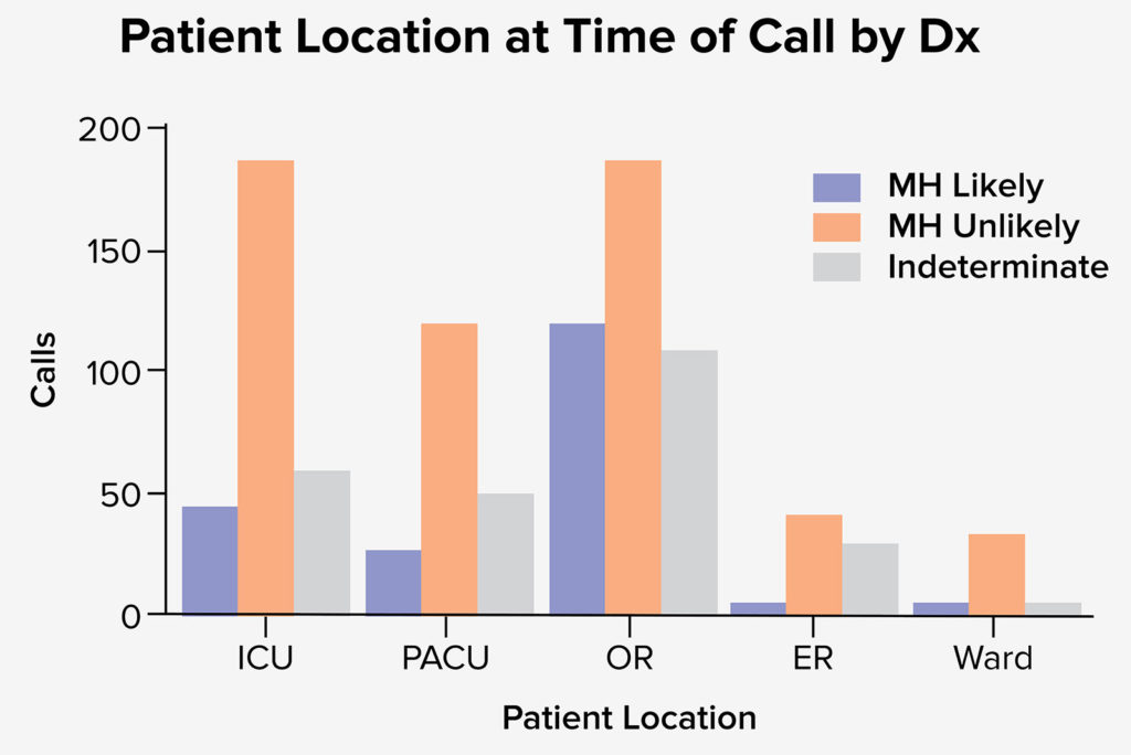 Figure 1. Depicts the total number of calls by location and the corresponding diagnosis.