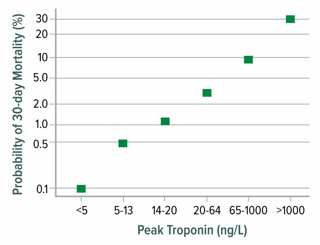Figure 1: 30-day mortality as a function of postoperative peak high-sensitivity troponin T. Mortality increases markedly from 0.1% at a troponin T concentration &lt;5 ng/L to 30% mortality when troponin T exceeds 1,000 ng/L.<br /><br /> Data from Writing Committee for the Vision Study Investigators: Association of postoperative high-sensitivity troponin levels with myocardial injury and 30-day mortality among patients undergoing noncardiac surgery.<sup>12</sup><br /> This figure is adapted from data presented in reference 12.