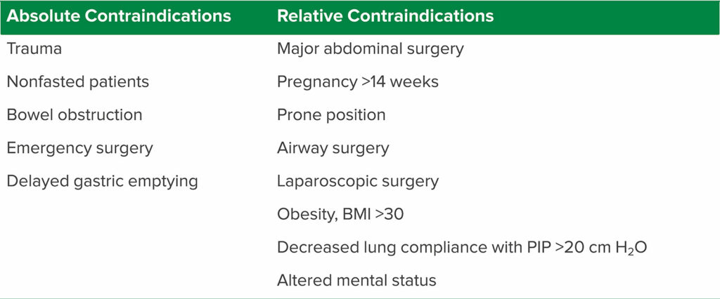 Table 3. Absolute and Relative Contraindications to LMA<sup>8,9,13,14</sup><br /><br />BMI = body mass index; LMA = laryngeal mask airway; PIP = peak inspiratory pressure