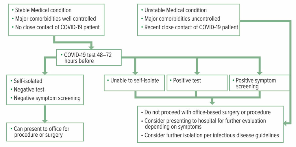 """Figure 1: COVID-19 Testing and Screening Algorithm<br /><br />Reproduced and modified with permission from: Young et al. Patients, Procedures, and PPE: Safe Office-Based Anesthesia Recommendations in the COVID-19 Era. <em>Best Prac Research Clin Anaesthesiol</em>. 2020 Nov. (article in press) <a href=""""https://doi.org/10.1016/j.bpa.2020.11.006"""" target=""""_blank"""" rel=""""noopener"""">https://doi.org/10.1016/j.bpa.2020.11.006</a>"""