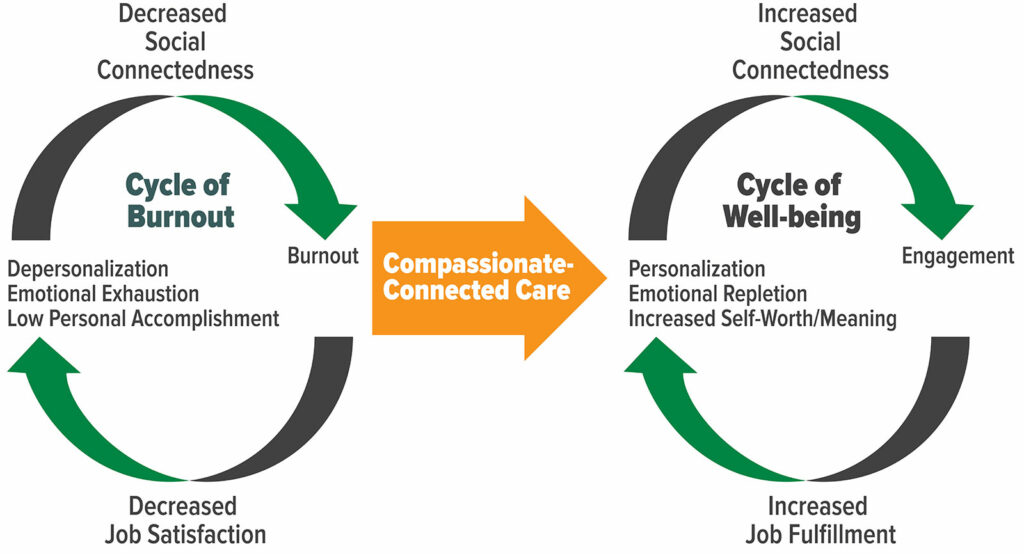 Figure 1. Cycles of Burnout and Well-Being.